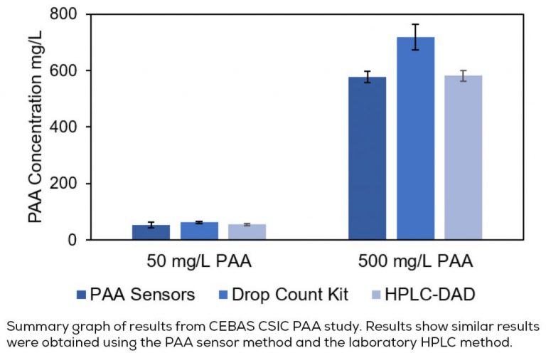A graph to compare similar results between the PAA sensor method and the laboratory HPLC method