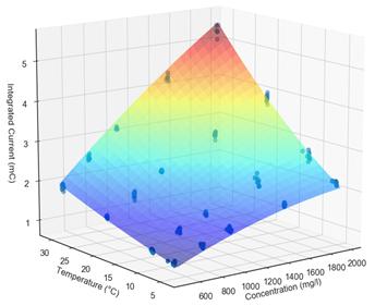 Sample representation of batch calibration data
